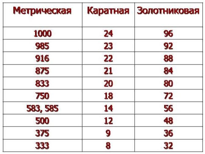 Соответствие метрической и каратной систем пробирования