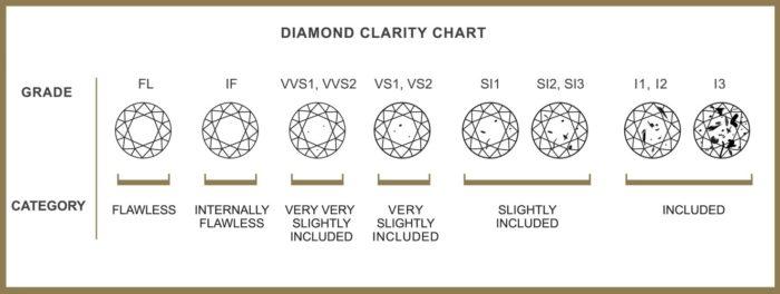 Группы чистоты бриллианта по GIA