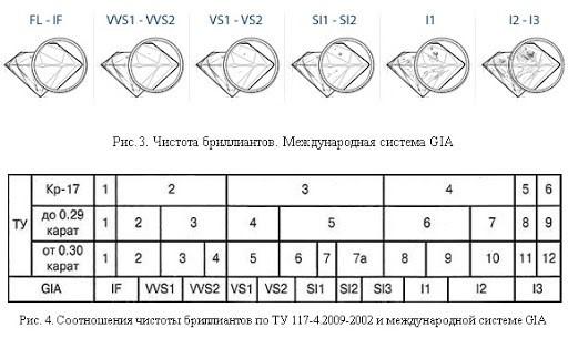 Соотношение чистоты бриллианта по ТУ и GIA