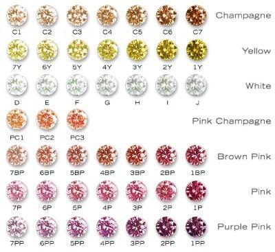 Цветность камней «fancy» по GIA